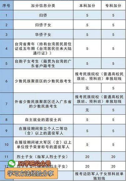 广东省高考加分政策