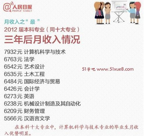 收入证明范本_saivian收入图_2012专业收入排名