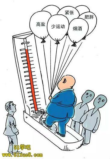 体重与高血压的关系